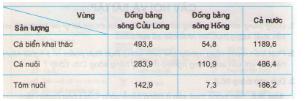 Giải bài tập Địa lý lớp 9 Bài 37: Thực hành: Vẽ và phân tích biểu đồ về tình hình sản xuất của ngành thủy sản ở Đồng bằng sông Cửu Long