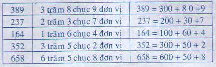 Giải Toán lớp 2 bài Viết số thành tổng các trăm, chục, đơn vị